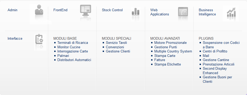 TCPos zucchetti: moduli